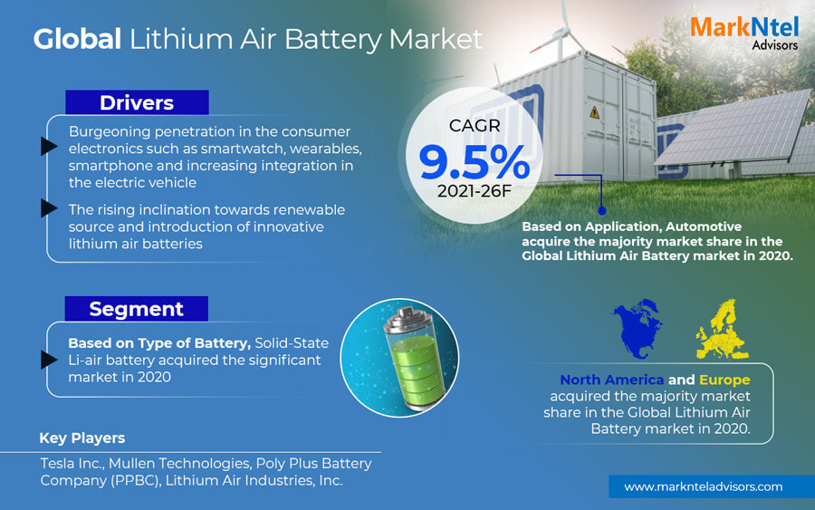 Global Lithium Air Battery Market Growth