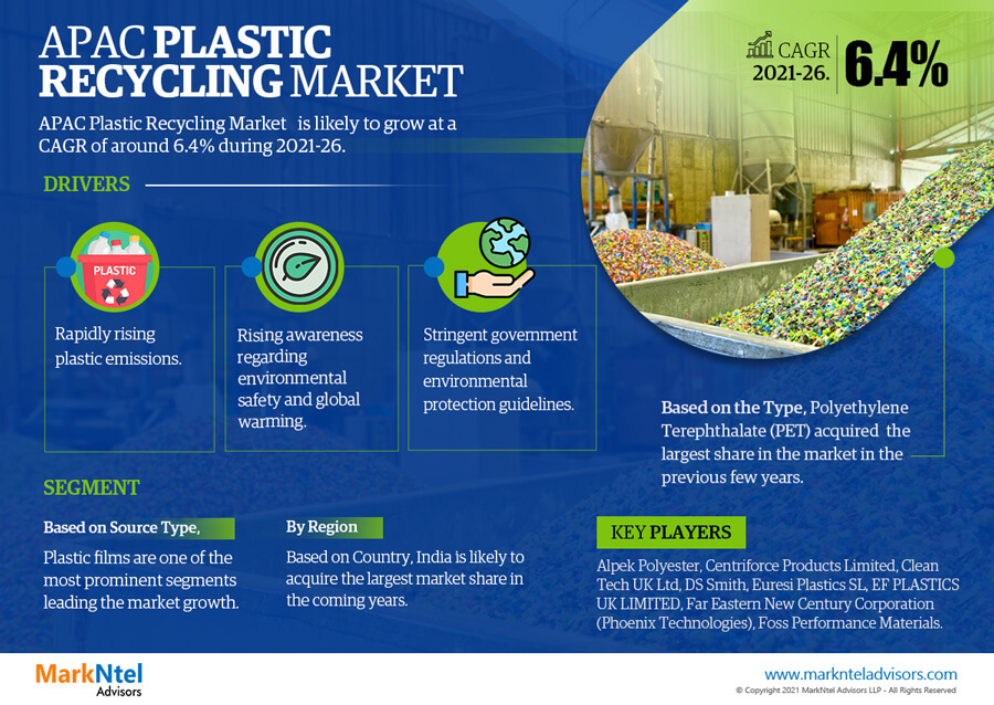 Infographics : APAC Plastic Recycling Market Data and Forecasts