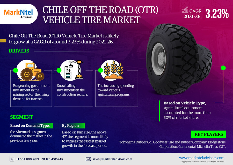 Infographics : Chile Off The Road (OTR) Vehicle Tire Market Data & Forecasts