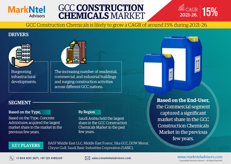 Infographics : GCC Construction Chemicals Market Data and Forecasts