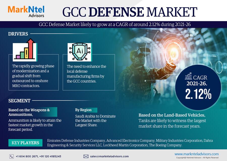 Infographics : GCC Defense  Tire Market Data & Forecasts