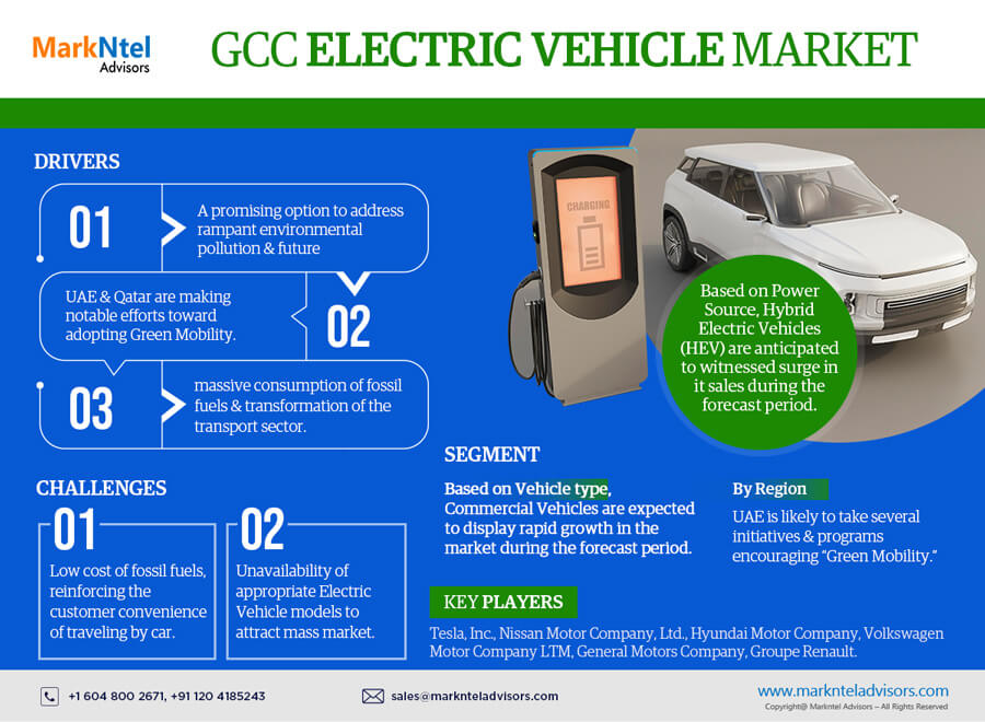 GCC Electric Vehicle Market Research Report: Forecast (2021-2026)