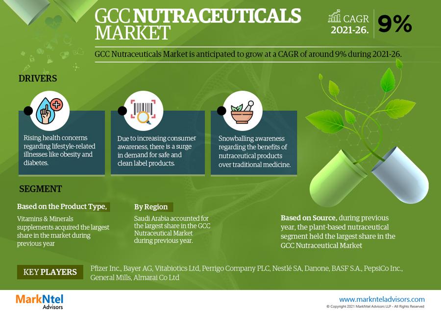 Infographics : GCC Nutraceuticals Market Data & Forecasts