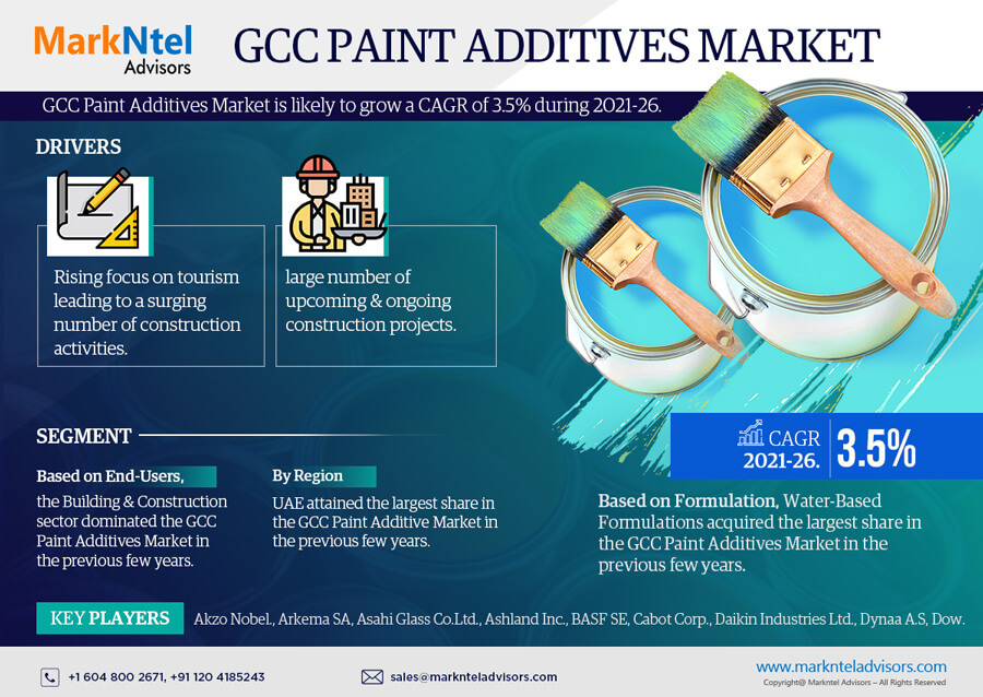 Infographics : GCC Paint Additives Market Data and Forecasts