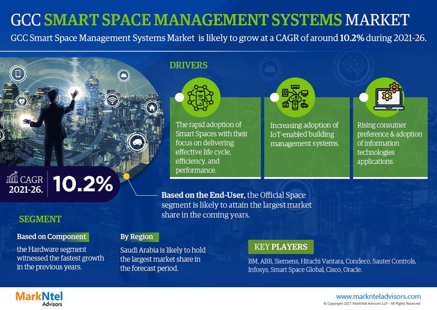 Infographics : GCC Smart Space Management Systems Market Data