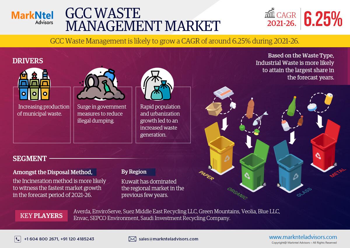 GCC Waste Management Market Research Report: Forecast (2021-2026)