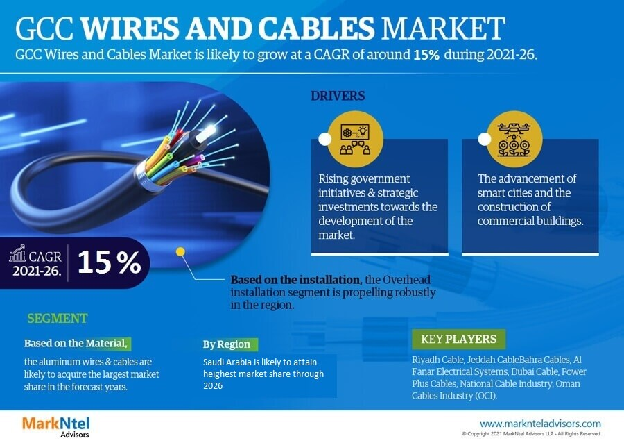 Infographics : GCC Wires and Cables Market Data and Forecasts