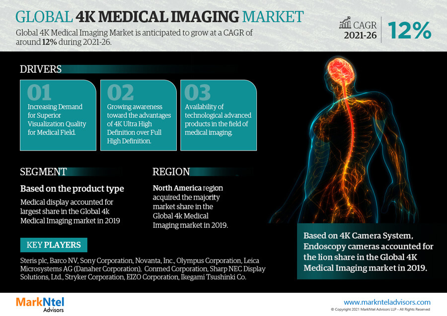 Infographics : Global 4K Medical Imaging Market Data & Forecasts
