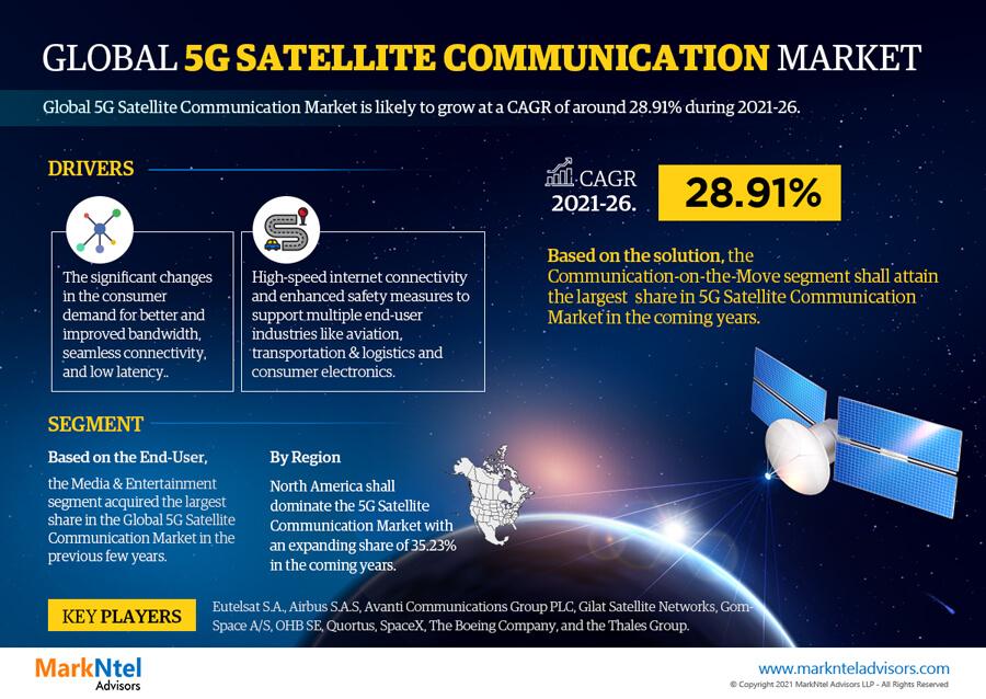 Infographics : Global 5G Satellite Communication Market Data and Forecasts