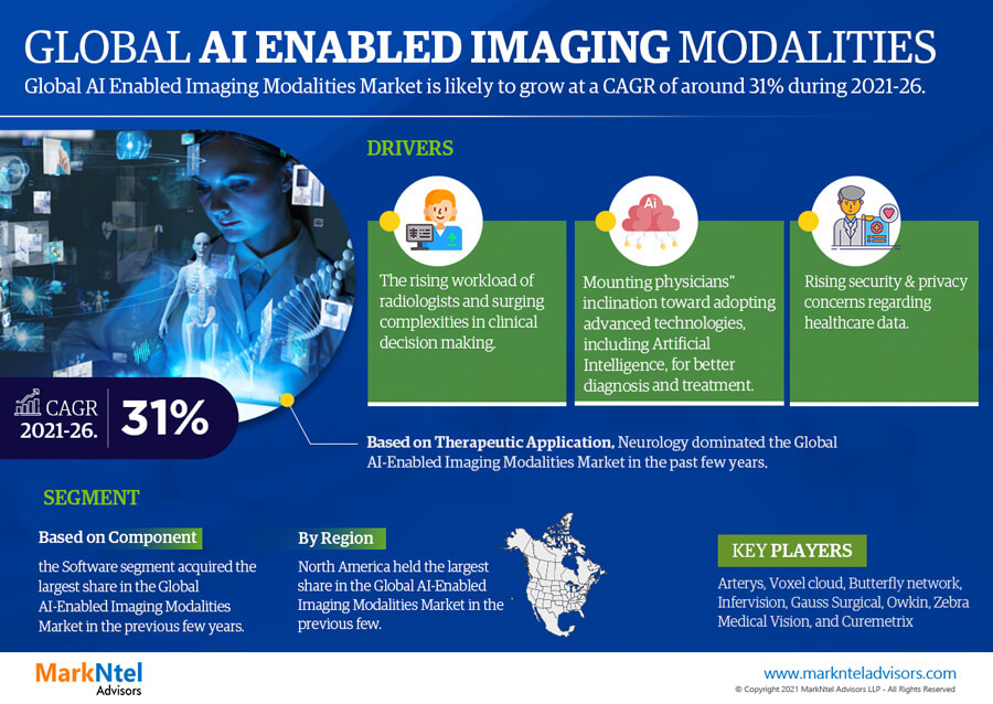 Global AI Enabled Imaging Modalities Market Research Report: Forecast (2021-2026)