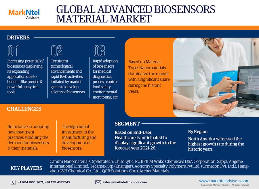 Global Advanced Biosensor Material Market Research Report: Forecast (2021-2026)