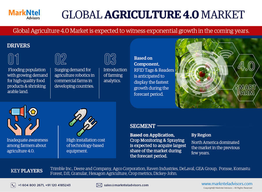 Global Agriculture 4.0 Market Research Report: Forecast (2021-2026)