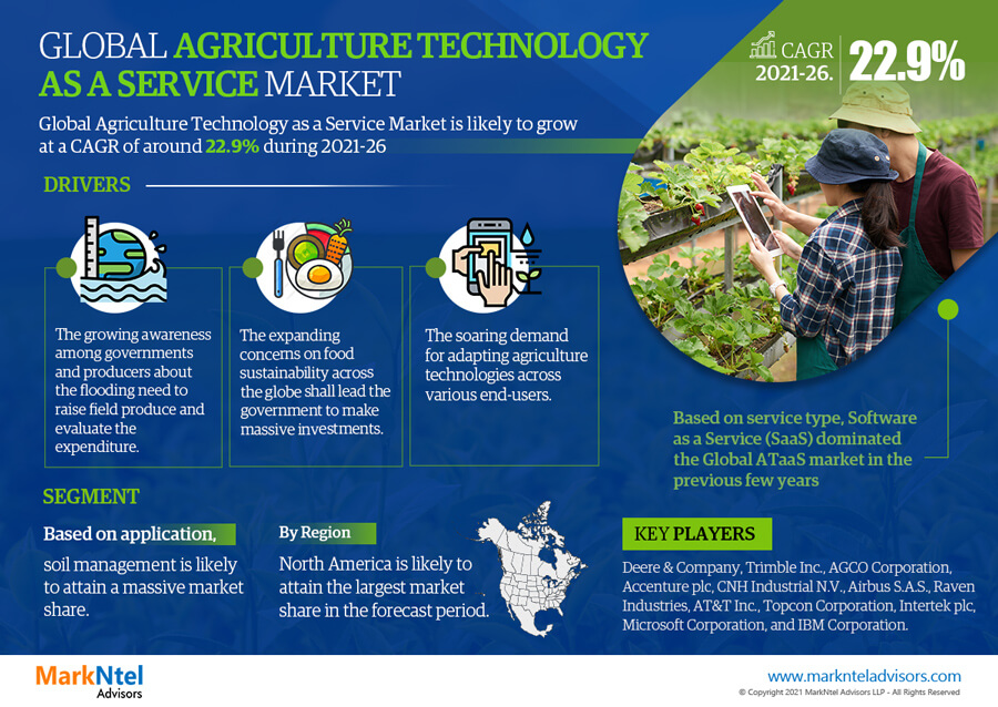Infographics : Global Agriculture Technology as a Service Market Data & Numbers