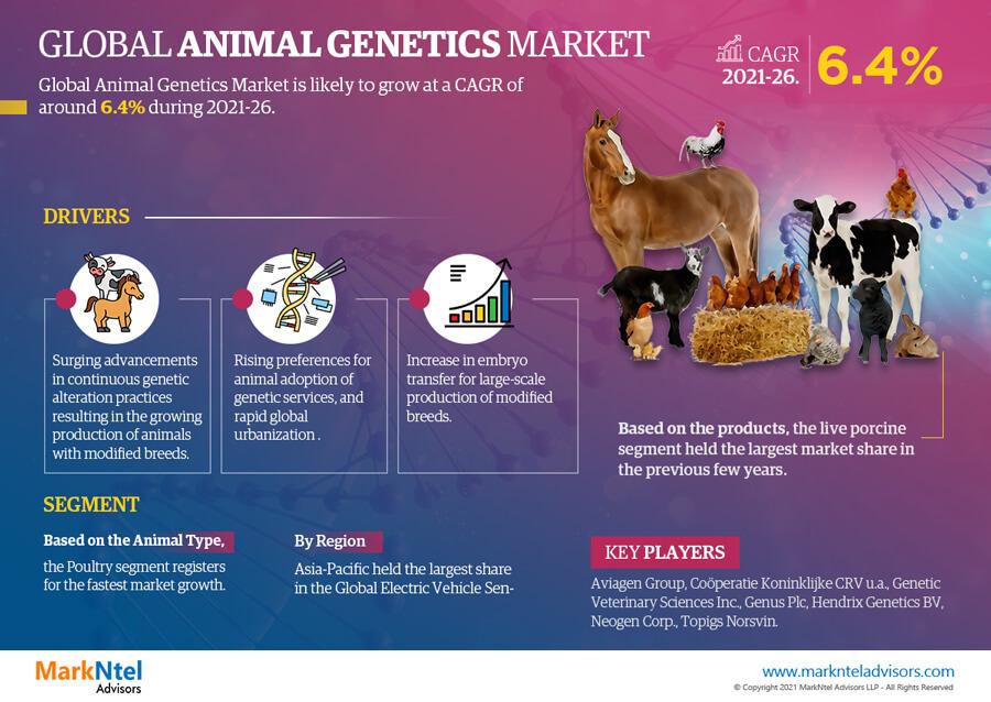 Global Animal Genetics Market Research Report: Forecast (2021-2026)