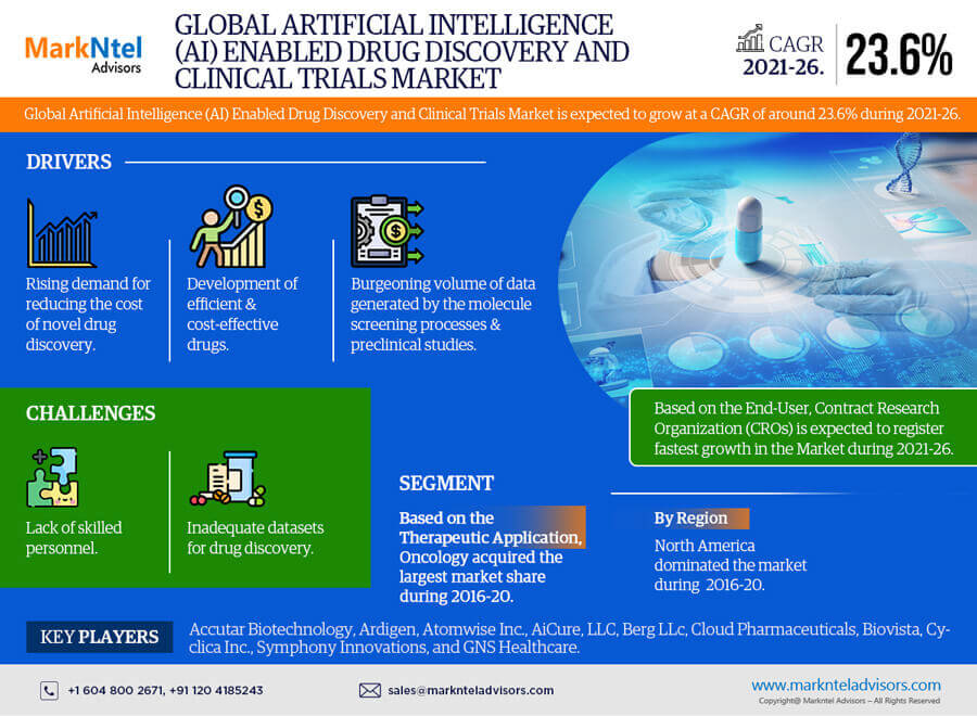 Global Artificial Intelligence (AI) Enabled Drug Discovery and Clinical Trials Market Research Report: Forecast (2021-2026)