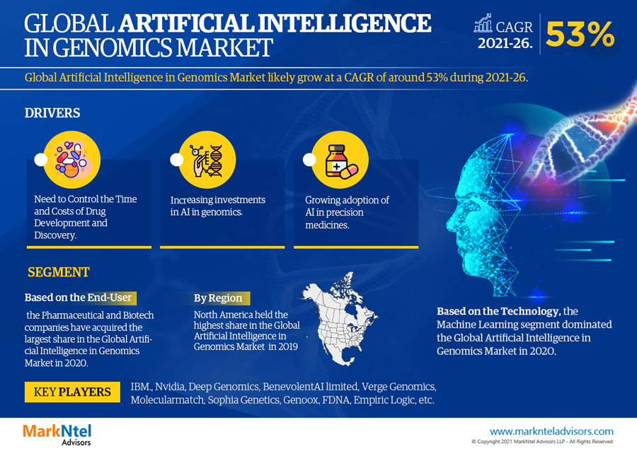 Infographics : Global Artificial Intelligence In Genomics Market Numbers & Forecasts