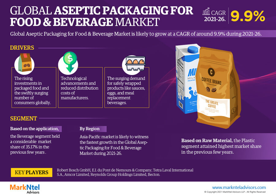 Global Aseptic Packaging for Food & Beverage Market Research Report: Forecast (2021-2026)