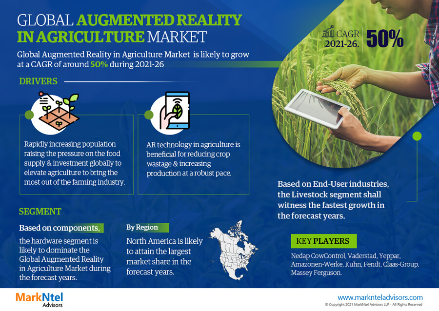 Infographics : Global Augmented Reality in Agriculture Market Data and Forecasts