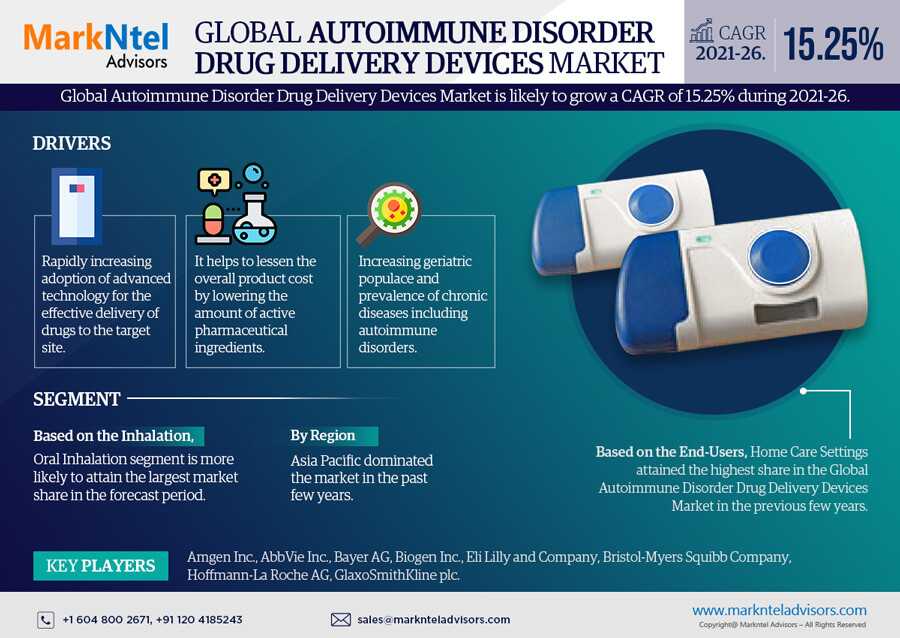 Infographics : Autoimmune Disorder Drug Delivery Devices Market Data and Forecasts