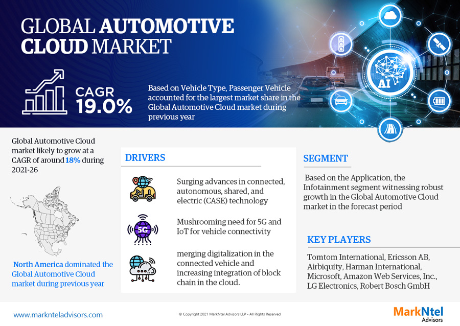 Global Automotive Cloud Market Research Report: Forecast (2021-2026)