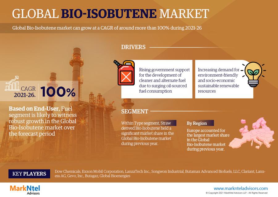 Infographics : Global Bio-Isobutene Market Numbers & Forecasts
