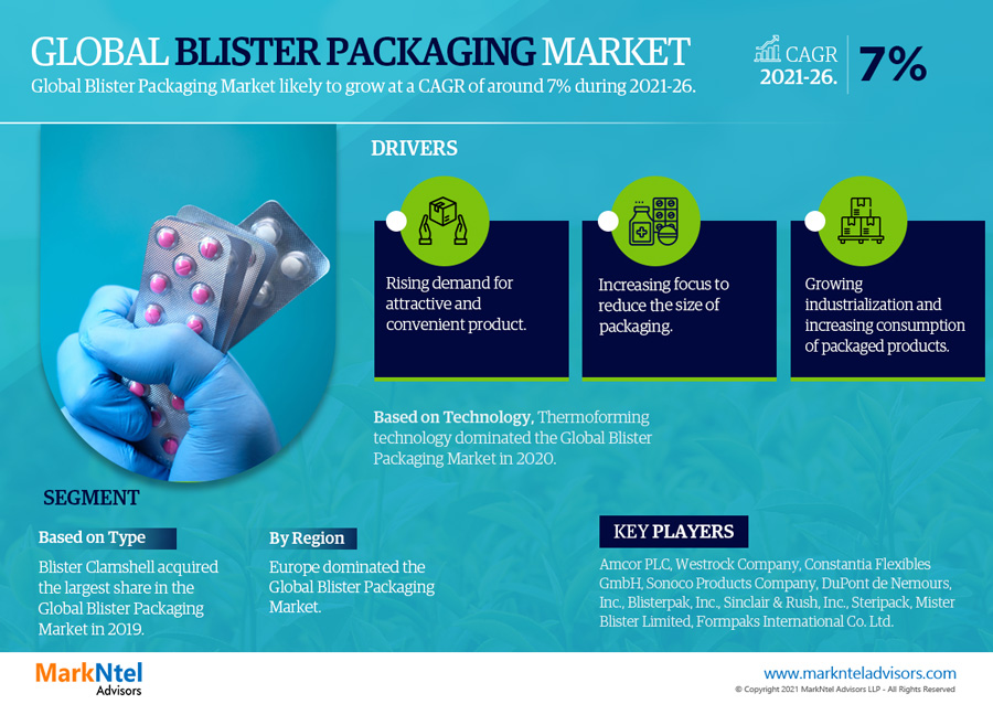 Infographics : Blister Packaging Market Numbers & Forecasts