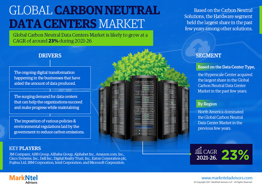 Infographics : Global Carbon Neutral Data Centers Market Data & Numbers