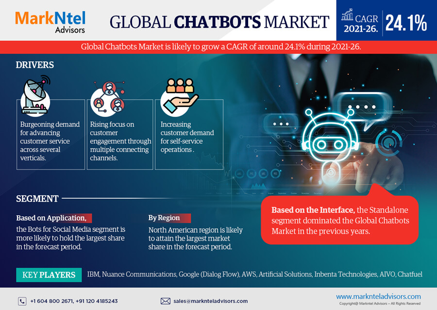 Infographics : Global Chatbots Market Data and Forecasts