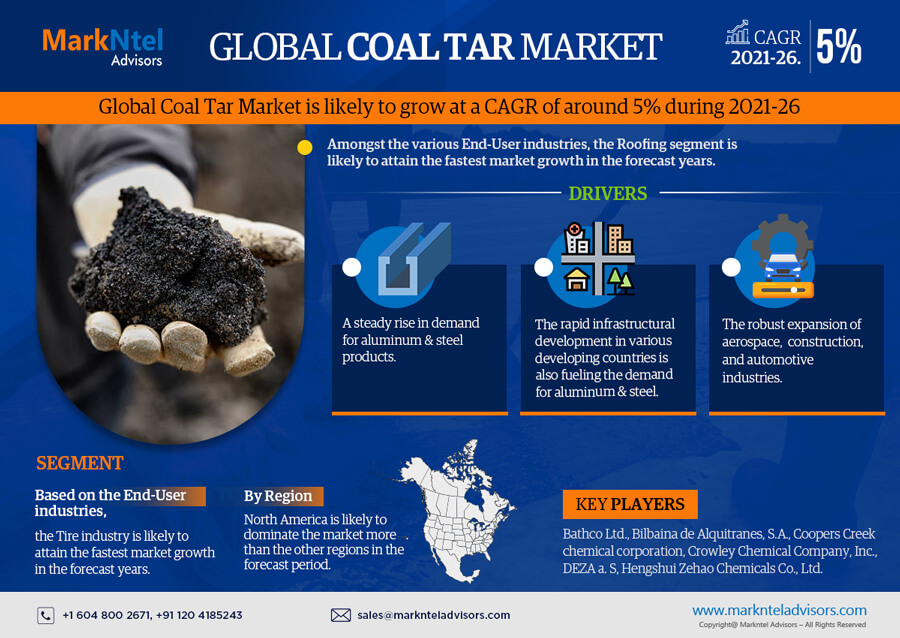 Infographics : Global Coal Tar Market Data and Forecasts
