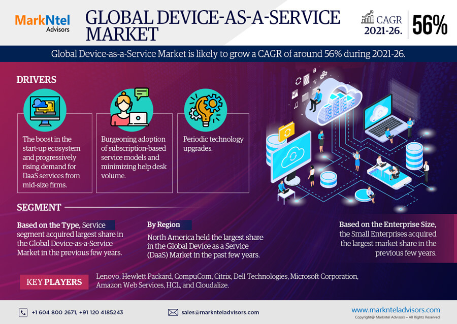 Infographics : Global Device as a Service Market Data and Forecasts