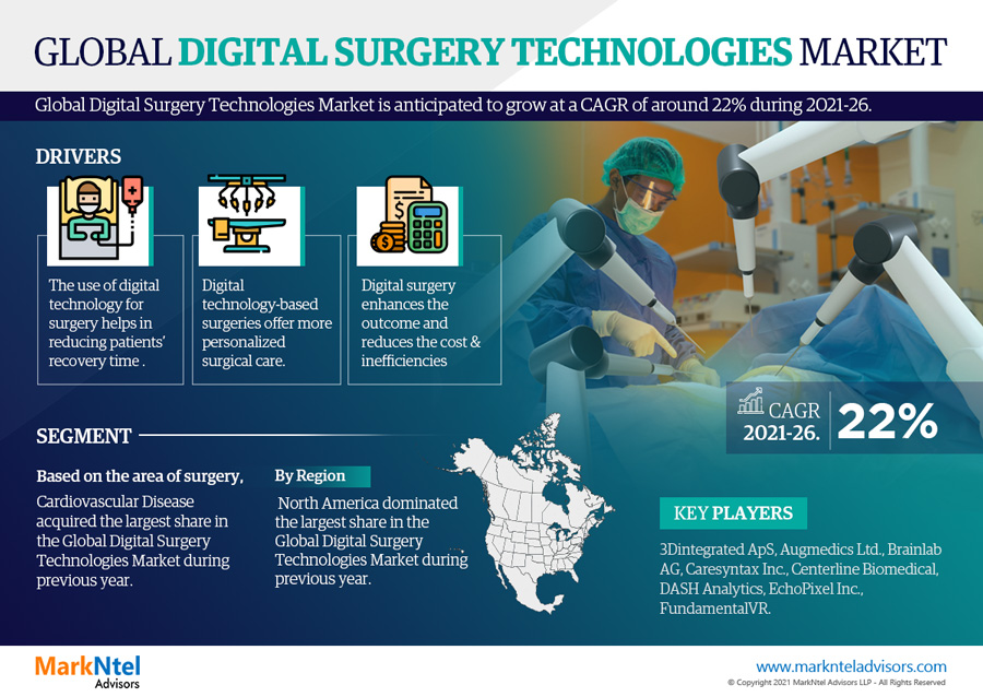 Infographics : Global Digital Surgery Technologies Market Numbers & Forecasts