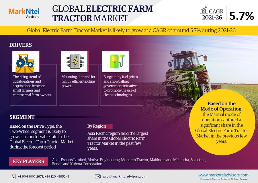 Infographics : Global Electric Farm Tractor Market Data and Forecasts