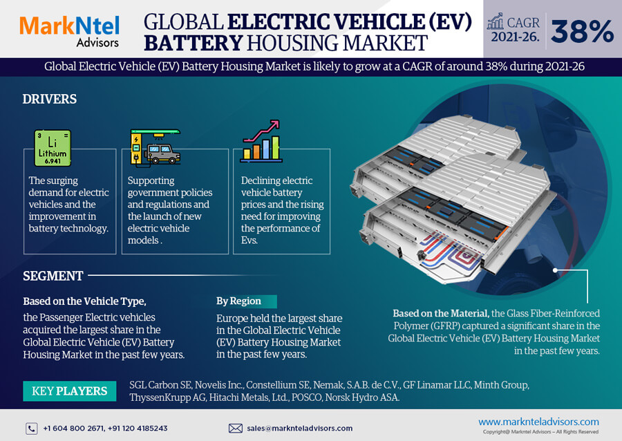 Infographics : Electric Vehicle (EV) Battery Housing Market Data and Forecasts
