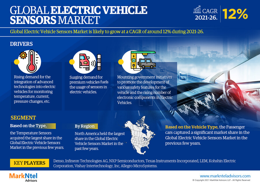 Infographics : Global Electric Vehicle Sensors Market Data and Forecasts