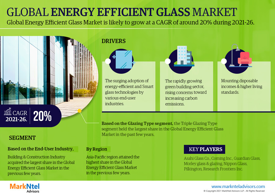 Infographics : Global Energy Efficient Glass Market Data and Forecasts