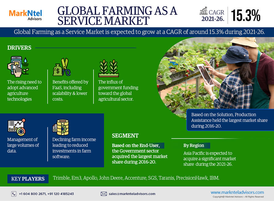 Global Farming as a Service Market Research Report: Forecast (2021-2026)