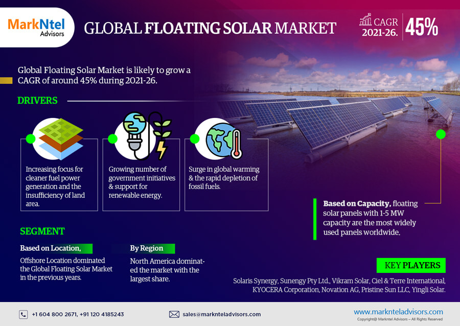 Infographics : Floating Solar Market Data and Forecasts