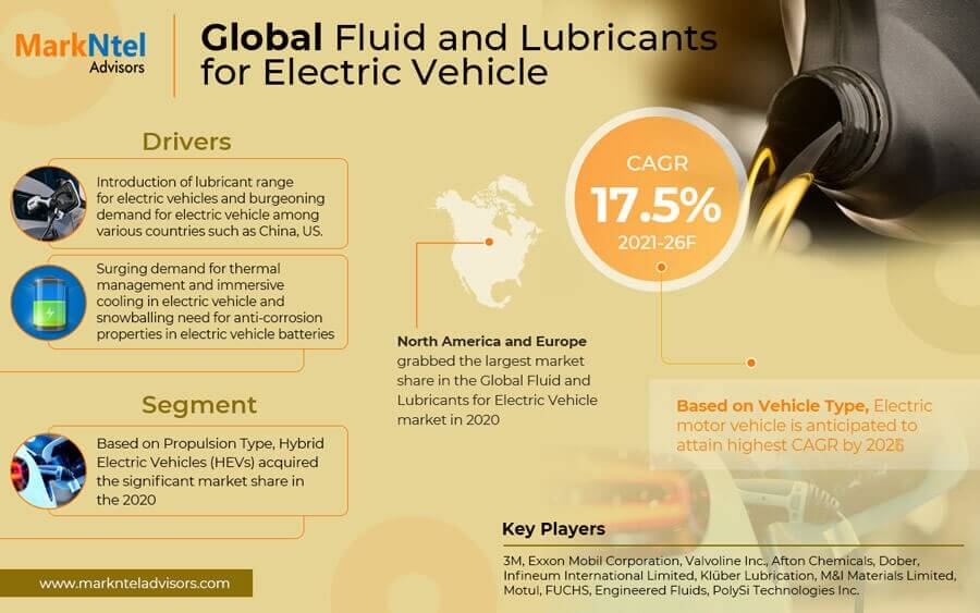 Global Fluid and Lubricants for Electric Vehicle Market Analysis, 2021