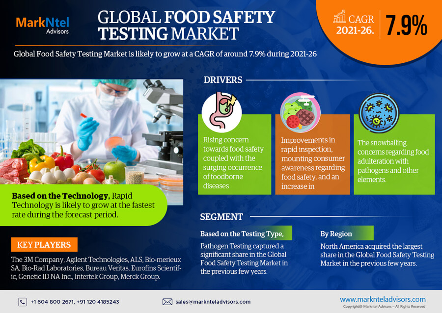 Infographics : Global Food Safety Testing Market Data and Forecasts