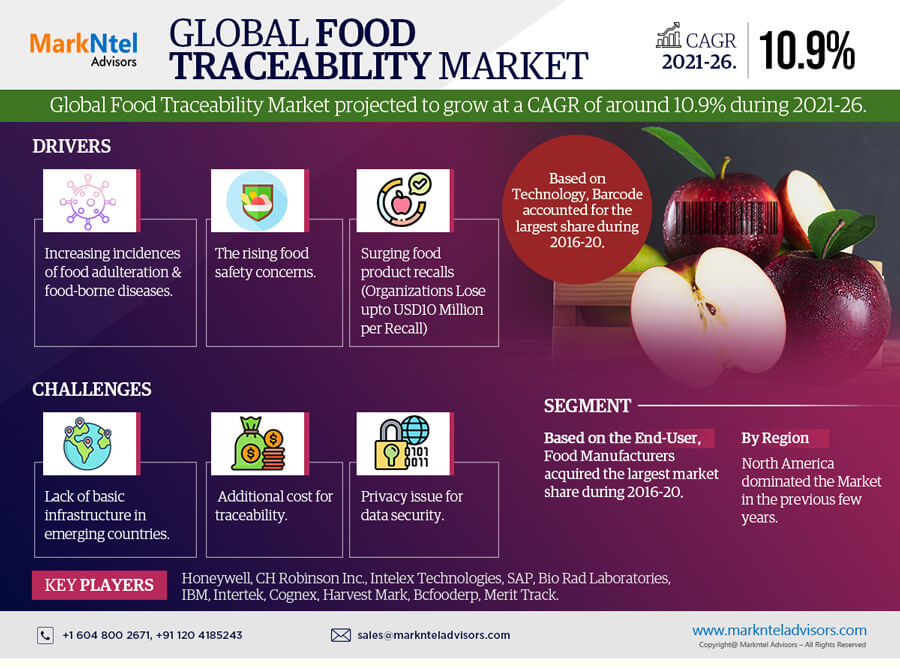 Global Food Traceability Market Research Report: Forecast (2021-2026)