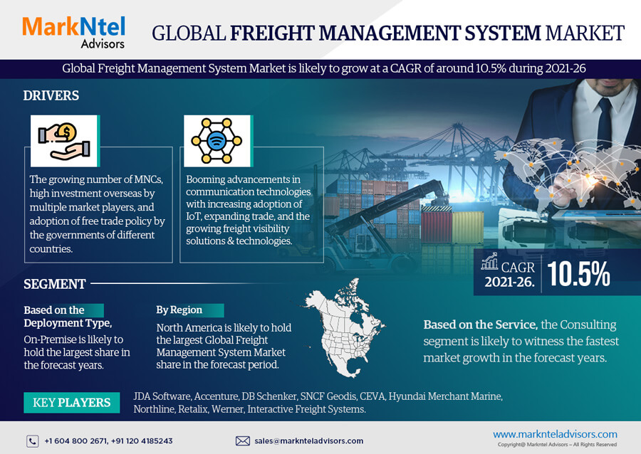 Infographics : Freight Management System Market Data and Forecasts