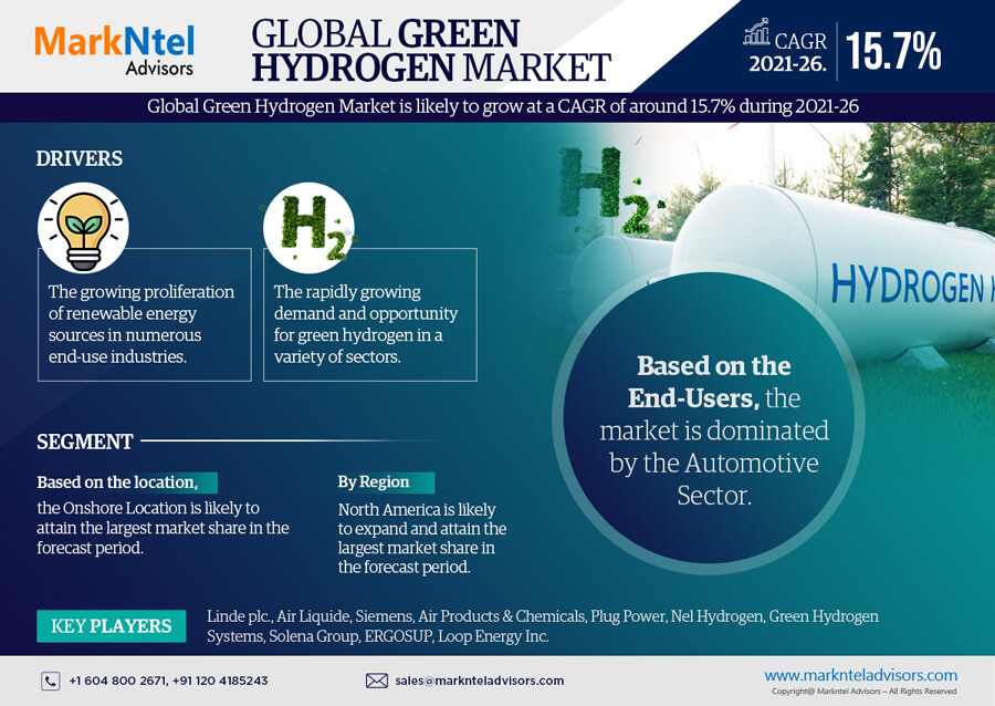 Infographics : Global Green Hydrogen Market Data and Forecasts