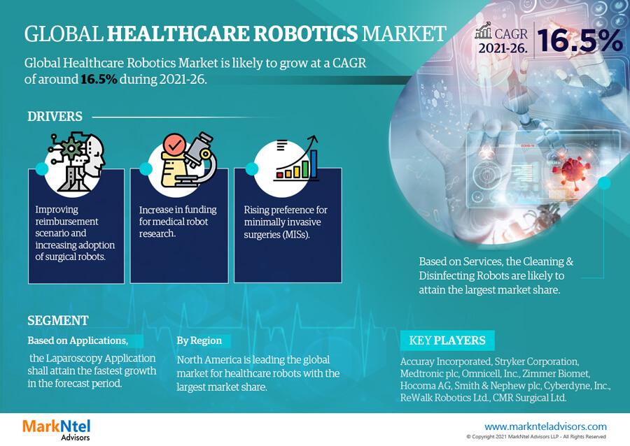 Infographics : Global Healthcare Robotics Market Data and Forecasts