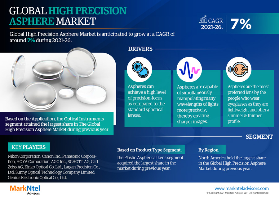 Infographics : Global High Precision Asphere Market Numbers & Forecasts