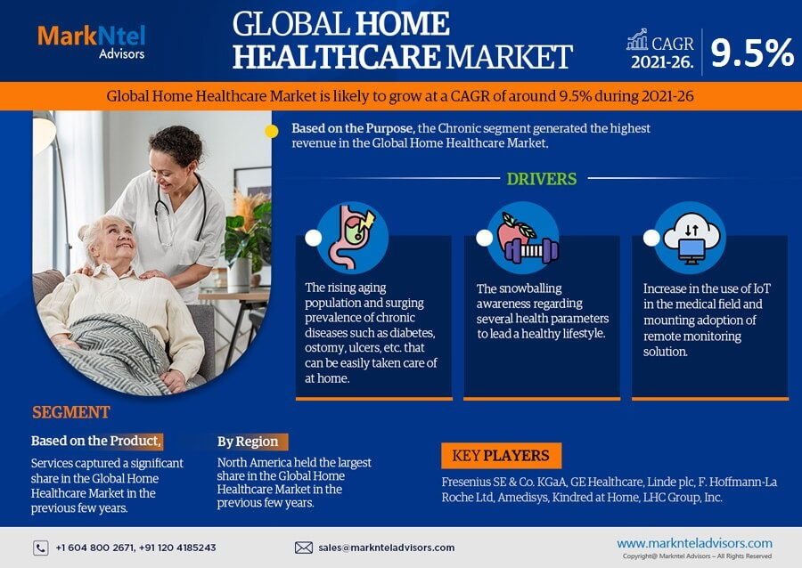 Infographics : Global Home Healthcare Market Data and Forecasts