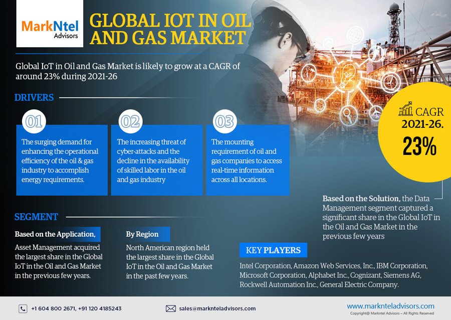 Infographics : Global IoT in Oil and Gas Market Data and Forecasts