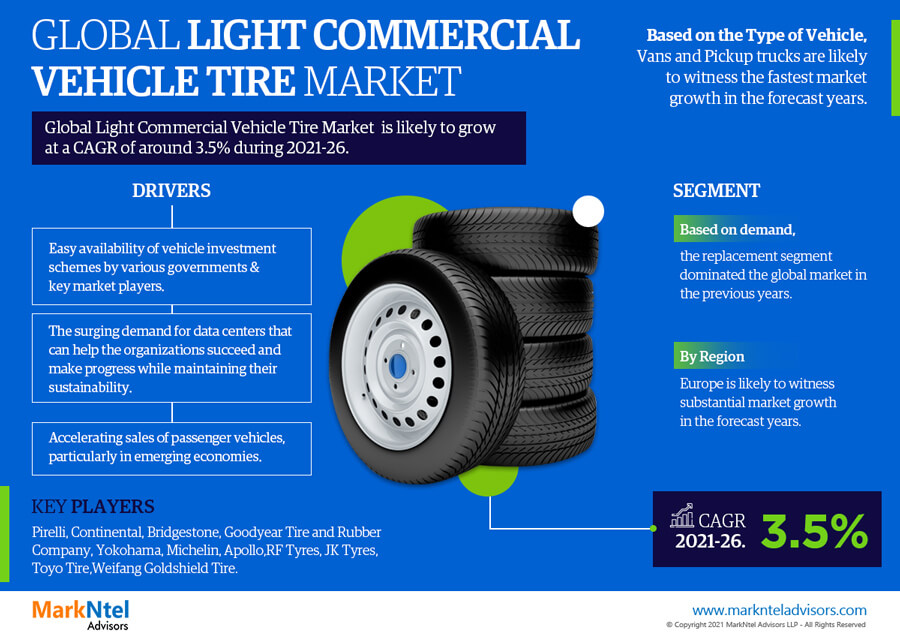 Infographics : Global Light Commercial Vehicle Tire Market Data and Forecasts