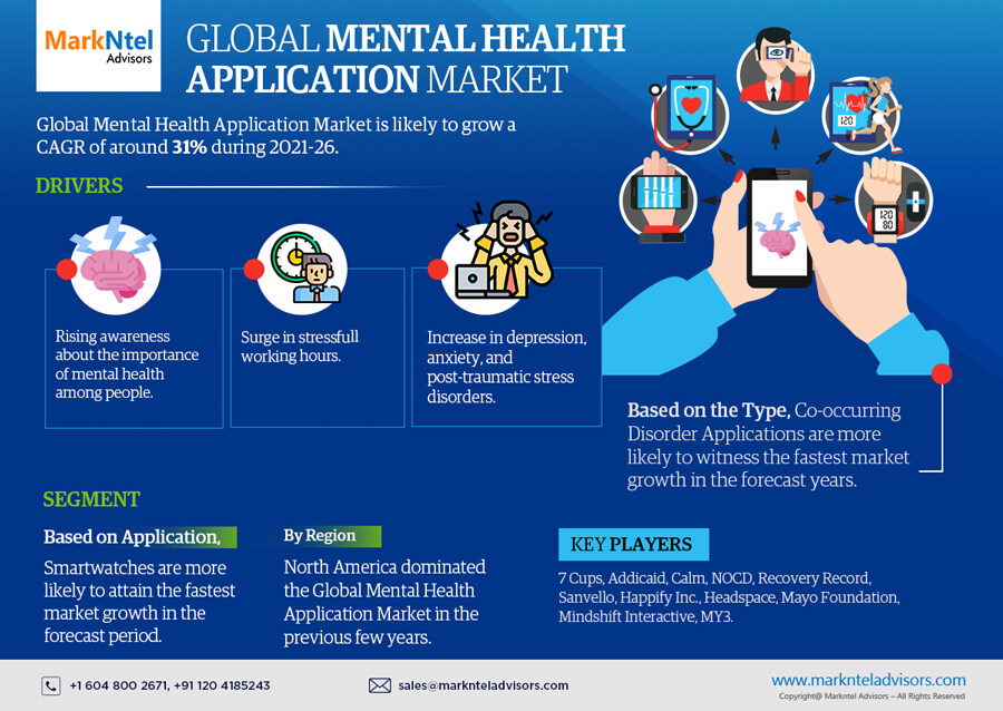 Infographics : Global Mental Health Application Market Data and Forecasts