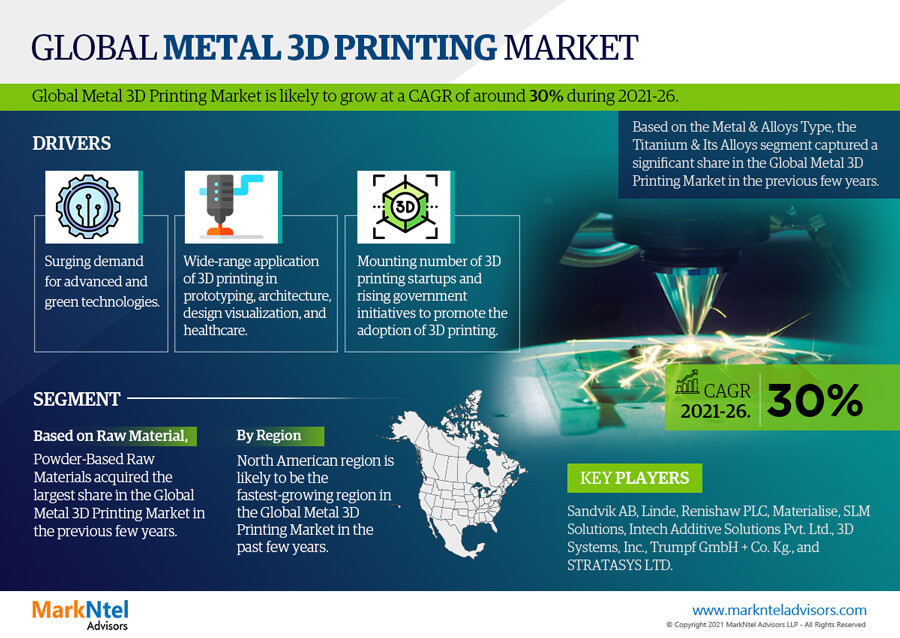 Infographics : Global Metal 3D Printing Market Data and Forecasts