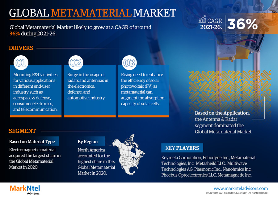 Infographics : Global Metamaterial Market Numbers & Forecasts